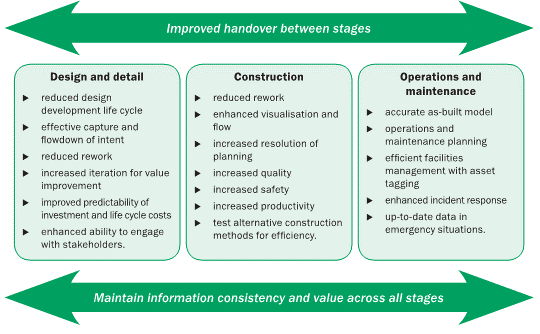 Can lean practices and bim change how we deliver public buildings in figure 12 benefits of using lean and bim adapted from implementing lean in construction lean construction and bim by dave et al 2013 figure 15 fandeluxe Choice Image