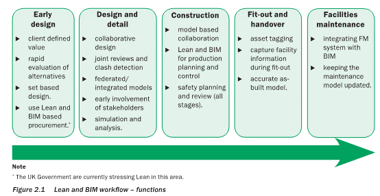 Can lean practices and bim change how we deliver public buildings in figure 13 lean and bim workflow functions adapted from implementing lean in construction lean construction and bim by dave et al 2013 fandeluxe Choice Image